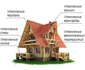 Дом эковатой утеплить необходимо для удержания тепла лучего материала не найти.